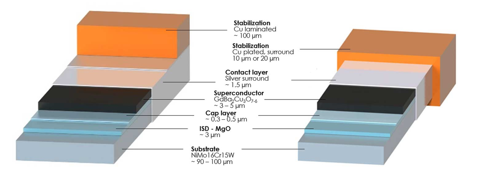 Depending on your application, THEVA offers various stabilizations for the superconductor.